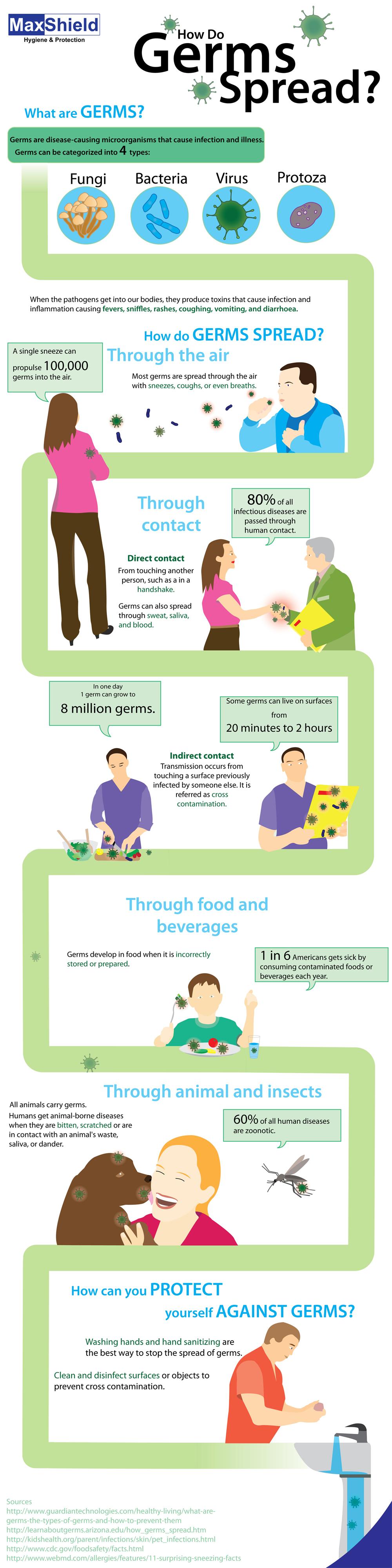how do germs spread?